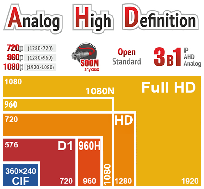 AHDVR-4006 1080P 4 KANAL VIDEO 4 SES  1 HDD  AHD / IP / ANALOG 3 IN 1 DVR
