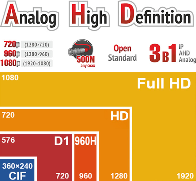 AHDVR-16007 1080P 16 KANAL VİDEO 2 KANAL SES 2 HDD AHD / IP / ANALOG 3 IN 1 DVR